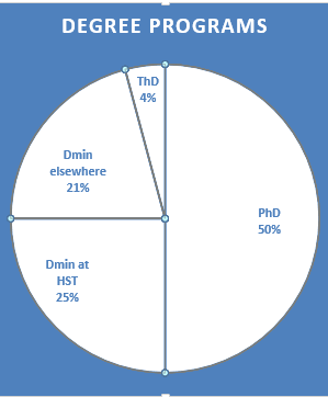 What types of doctoral programs are our alumni in?